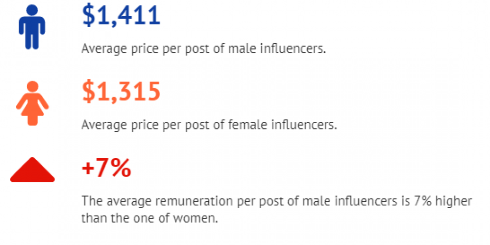 New Report Finds Pay Gap Disparity Between Male and Female Influencers on Instagram