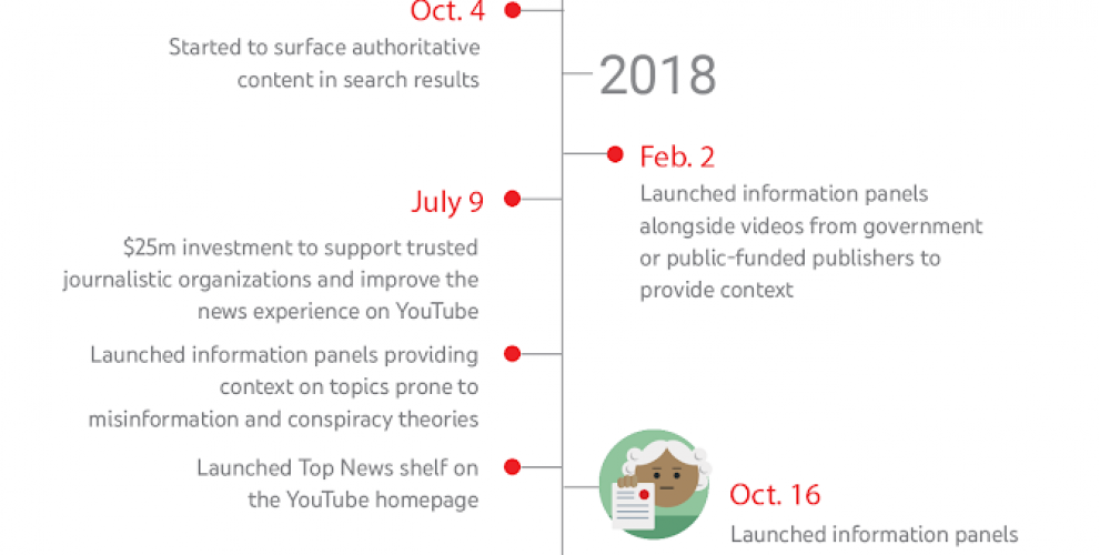 YouTube Outlines its Ongoing Efforts to Reduce the Spread of Misinformation its Platform