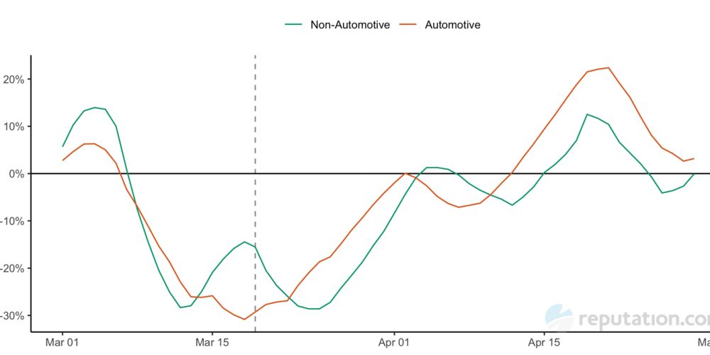 Is automotive a bellwether for Google My Business trends during COVID-19?