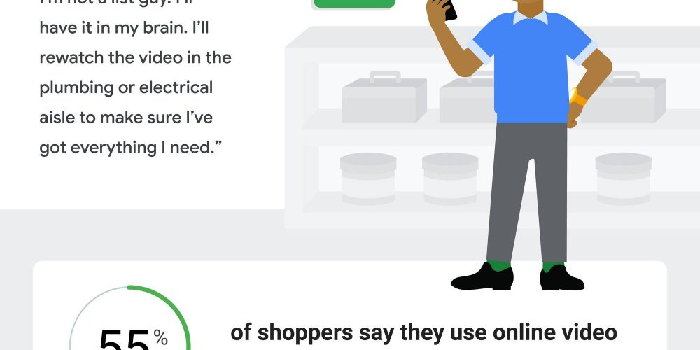 6 Stats that Prove the Importance of Product Videos for Ecommerce