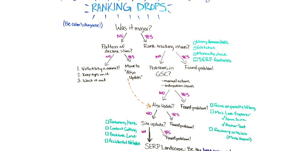Using the Flowchart Method for Diagnosing Ranking Drops — Best of Whiteboard Friday