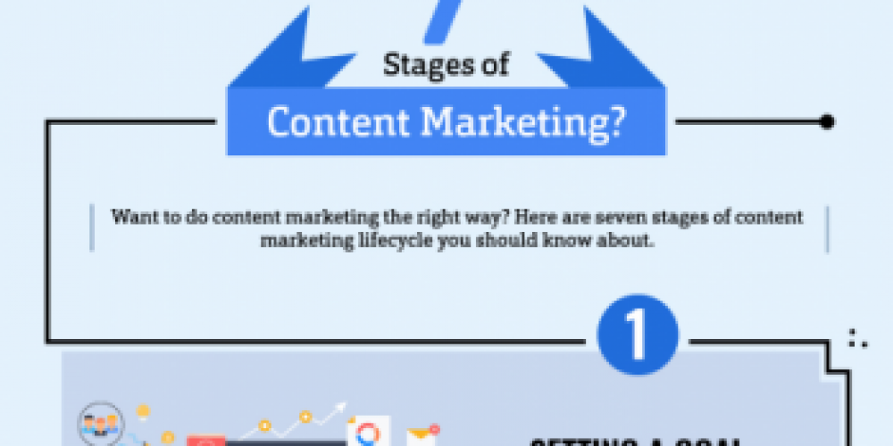 7 Stages of Content that Marketers Should Know About [Infographic]