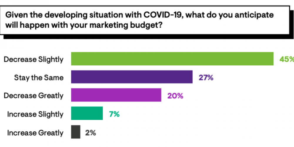 SEO will be a primary focus for marketers during the downturn, says survey