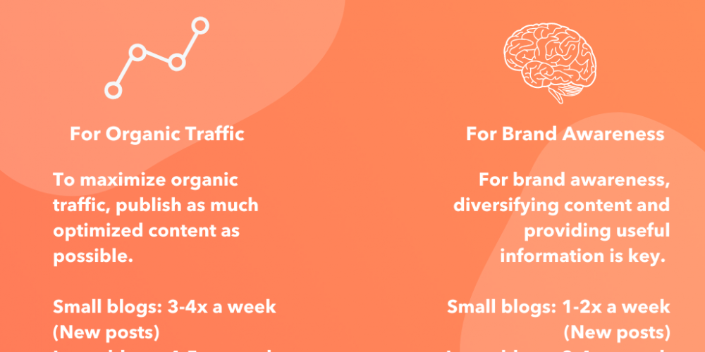 How Often Should You (or Your Company) Blog? [New Data]