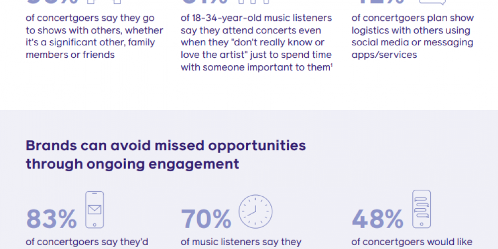 Facebook Publishes New Data on How Marketers can Connect with Concertgoers [Infographic]