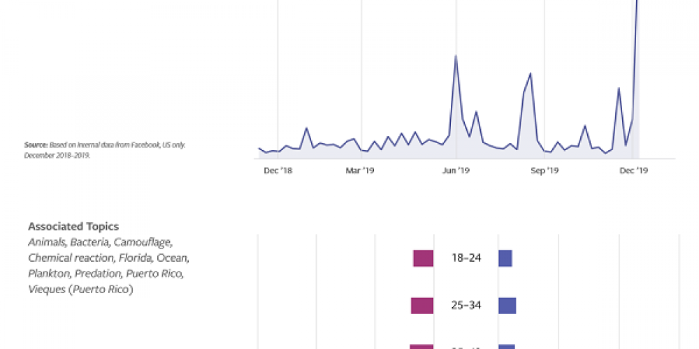 Facebook Highlights Evolving Topics of Conversation in Latest 'Topics to Watch' Report