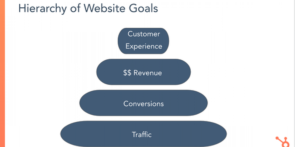 How HubSpot Manages a Giant Website With a Tiny Team