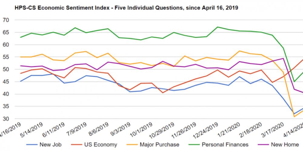 Amid the economic gloom, some hopeful indicators emerge for marketers