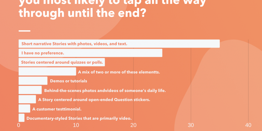 Which Instagram Story Formats Really Engage Viewers [New Research]