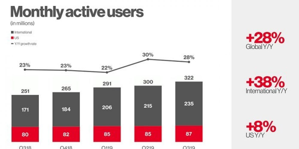 Pinterest Now Up to 322 Million MAU, Revenue up 47% YoY in Latest Report