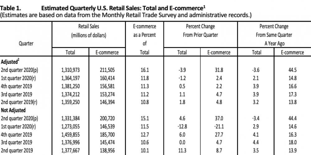 E-commerce explodes: 45% growth in Q2