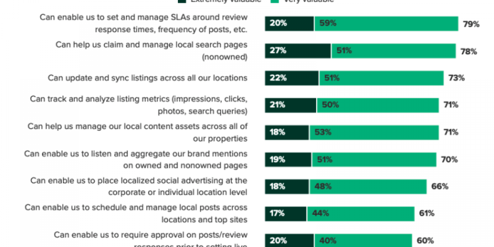 Majority of chains call local-digital marketing an 'untapped opportunity'