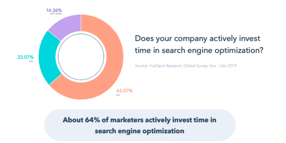 The Major SEO Trends of 2020, According to HubSpot's Director of Acquisition