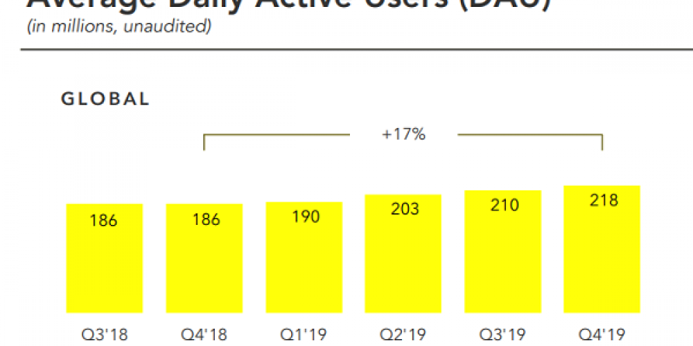 Snapchat Q4 19: Revenue Increases 44% YoY, But Rising Costs Remain a Concern