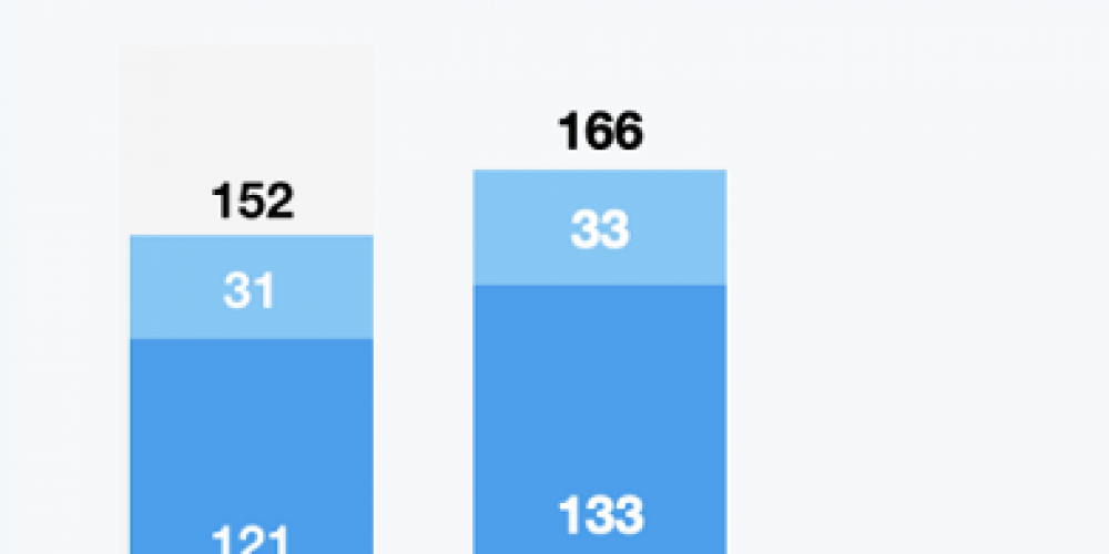 Twitter Jumps to 166 Million Daily Users in Q1, Warns of Slowing Ad Spend