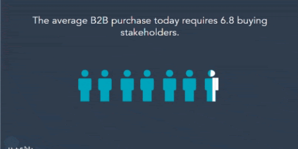 Wasn't ABM Supposed to Fix B2B Buying?