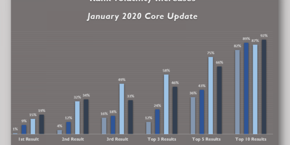 The latest data on the January 2020 Google core update