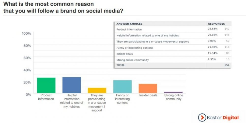 New Report Underlines the Importance of Social for Customer Service