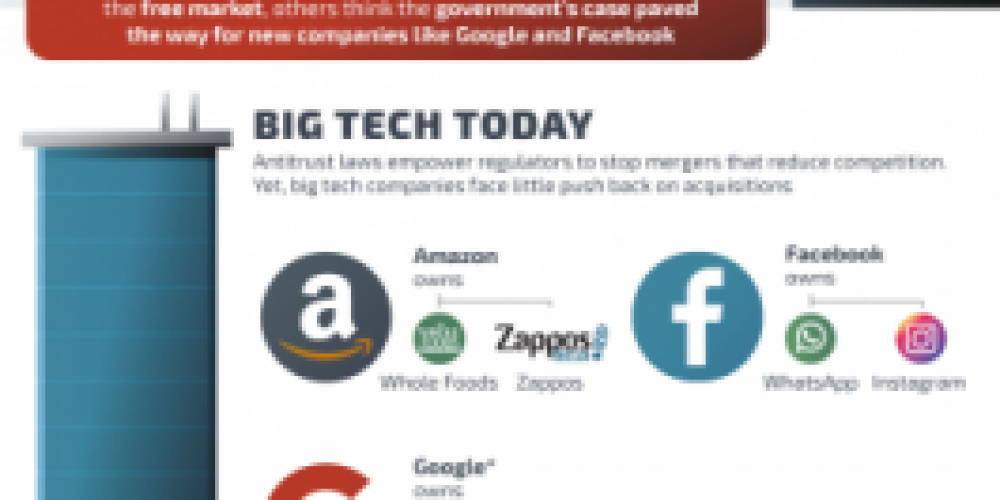 Does Big Tech Have Too Much Power? [Infographic]