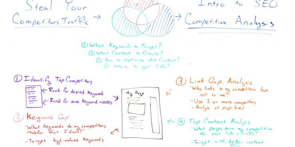 Intro to SEO Competitive Analysis 101 – Whiteboard Friday