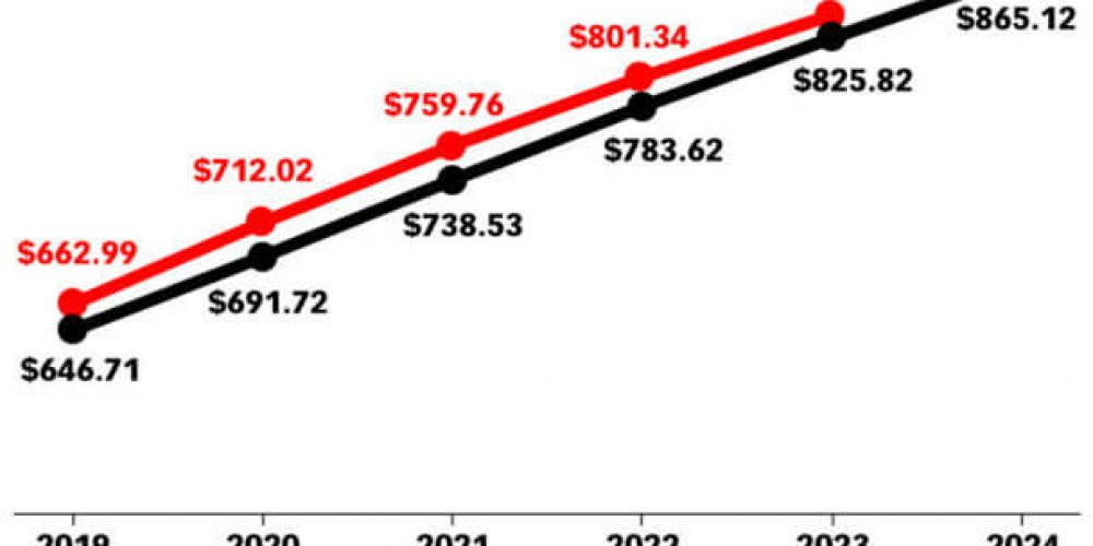 Coronavirus: Emarketer lowers global ad spend projections for 2020