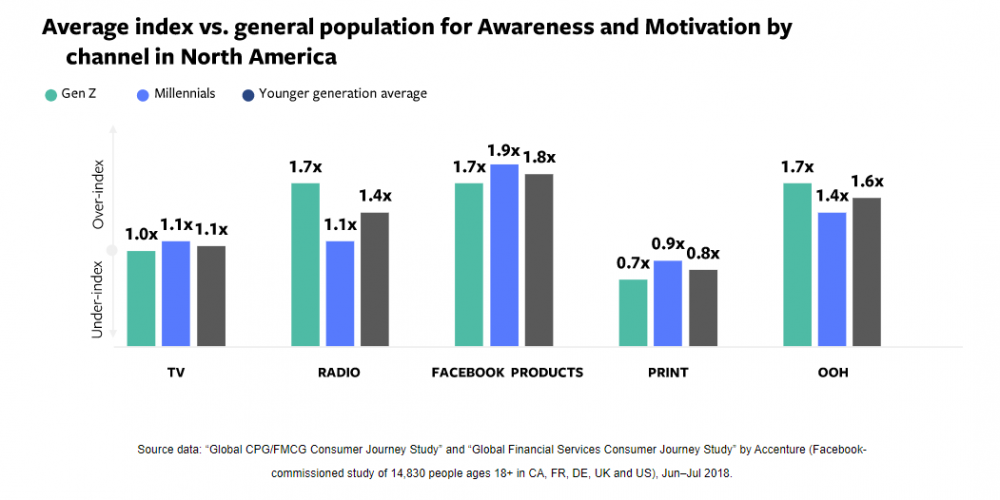 Facebook Publishes New Study into How Brands Can Build Connection with Younger Consumers