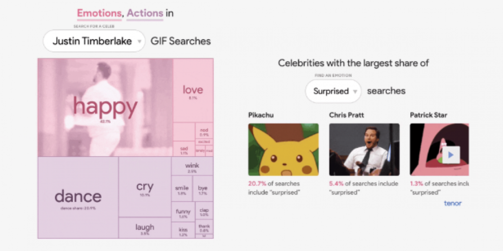Google Trends and Tenor Team up on New GIF Trends Tool