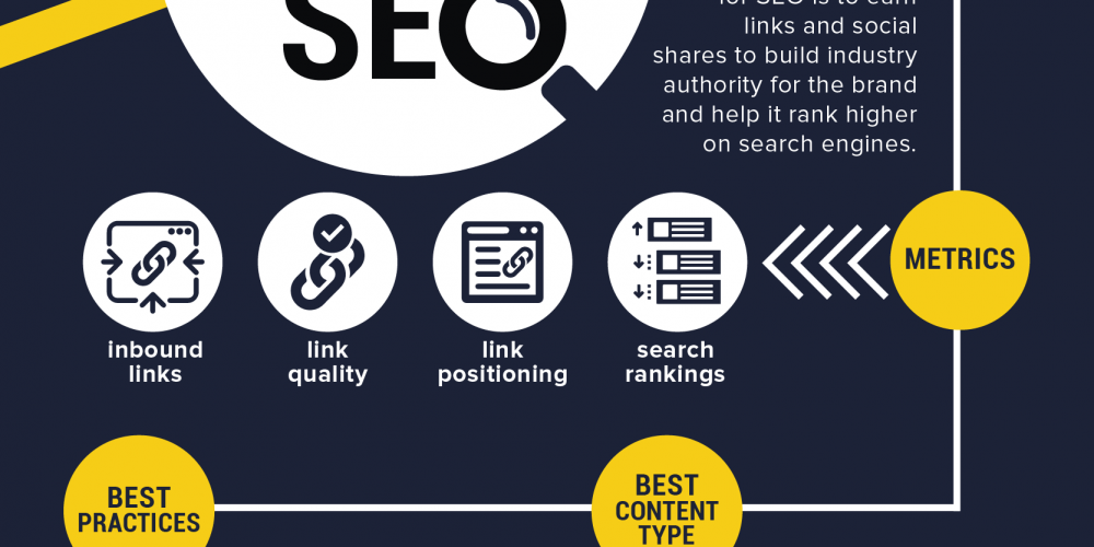 How to Create Content for Links, Engagements and Conversions [Infographic]