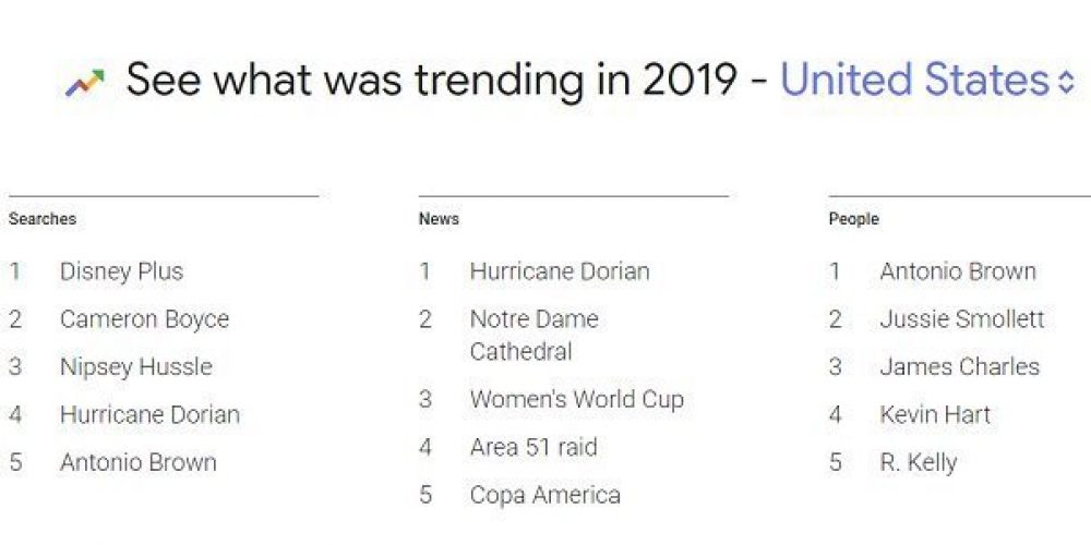Google Launches its 2019 Listing of Key Search Trends