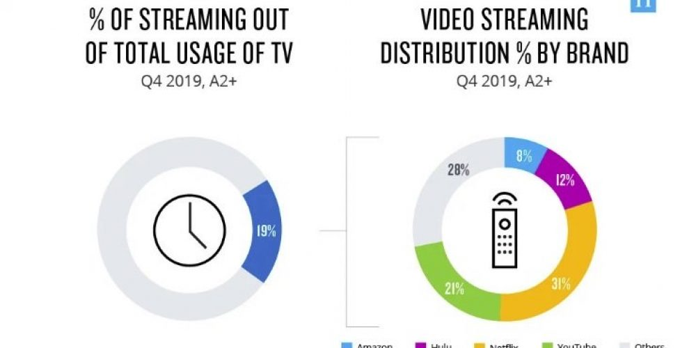 Streaming Now Accounts for 19% of TV View Time, According to New Report