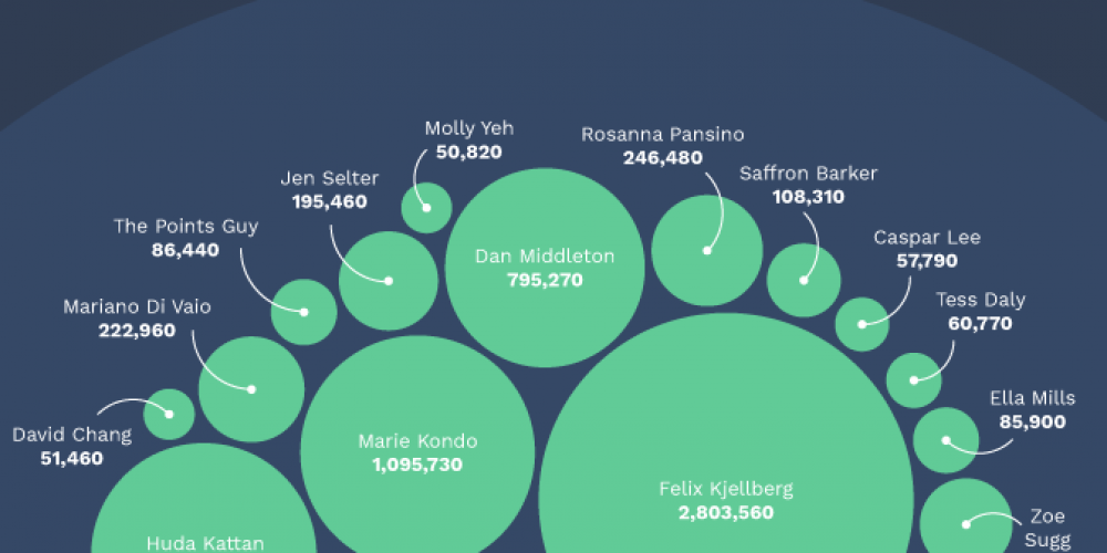 The Most Popular Social Media Influencers (According to Google) [Infographic]