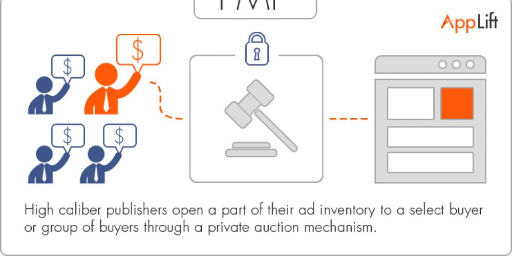 What are Private Marketplaces (PMP) & Why Should Advertisers Care?