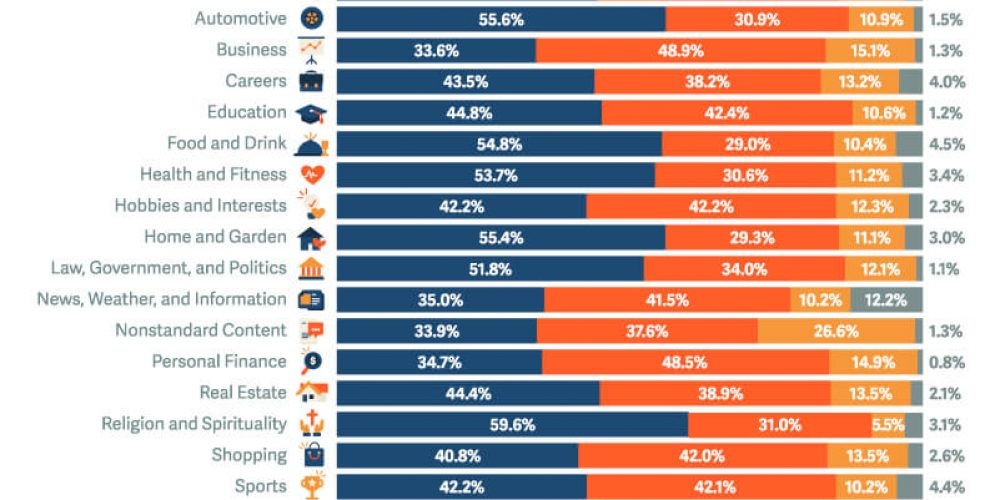 New Report Looks at the Top Website Traffic Drivers by Vertical
