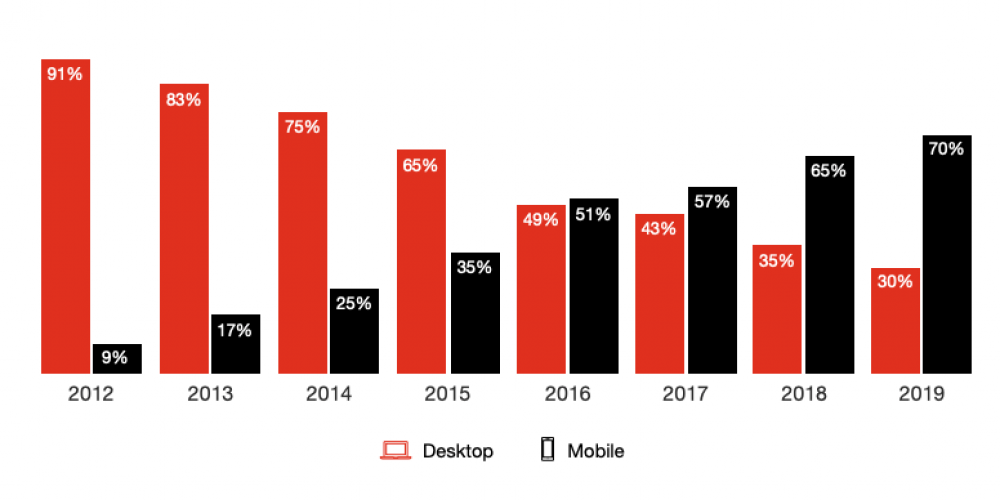 Online ad revenue was almost $125 billion in 2019 but growth is slowing