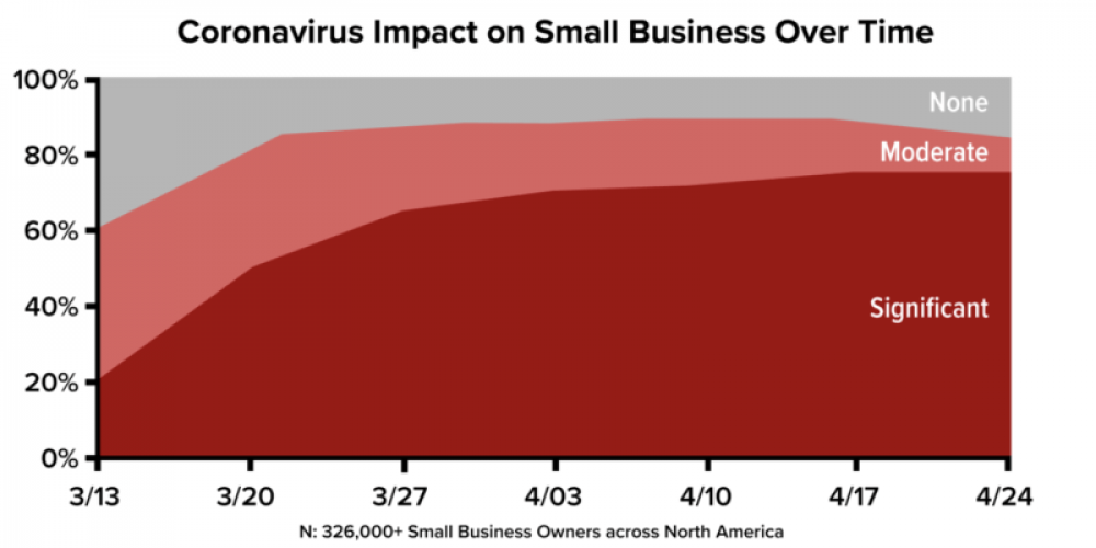 Let's hope COVID-19 isn't a 'mass extinction event' for small businesses