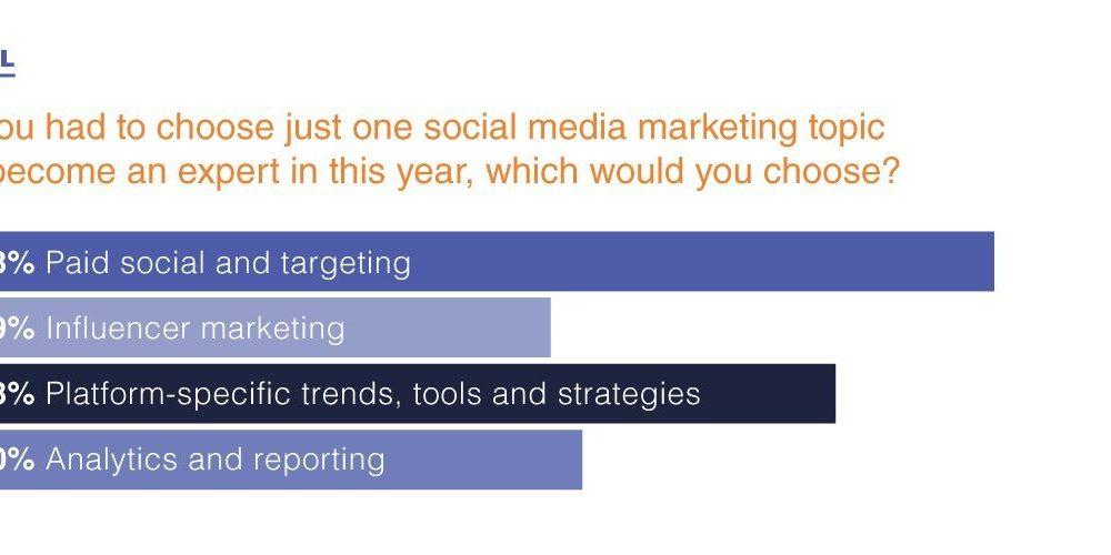 2020 Continuing Ed Goals for Social Media Pros