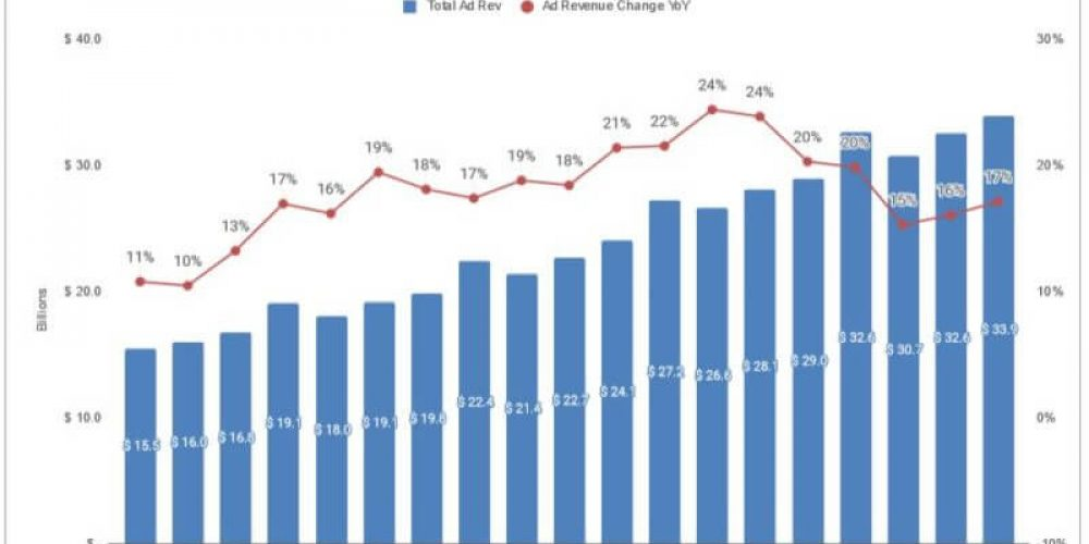 Google ad revenue growth steadies in Q3: Propelled by mobile search, YouTube