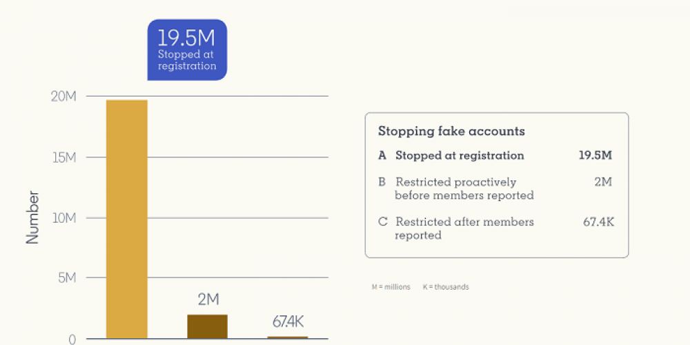 LinkedIn Publishes Update on Spam, Fake Accounts and Government Data Requests