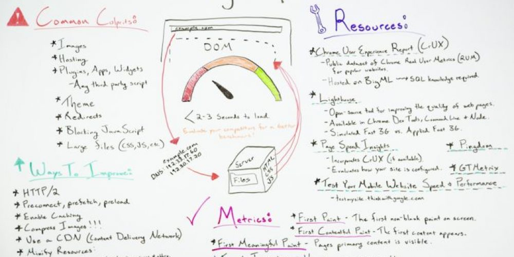Page Speed Optimization: Metrics, Tools, and How to Improve — Best of Whiteboard Friday