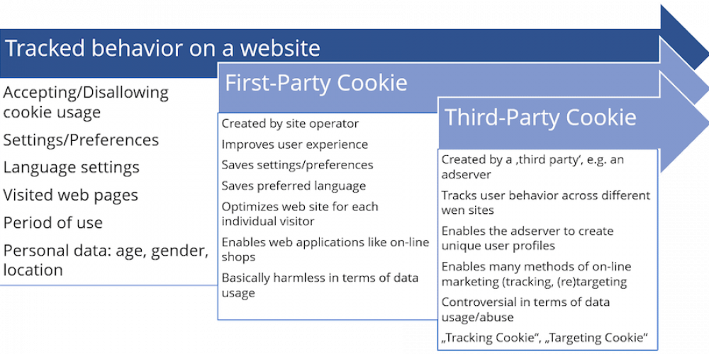 Apple's Safari: The Latest Browser Blocking Third-Party Cookies & What It Means for Advertisers