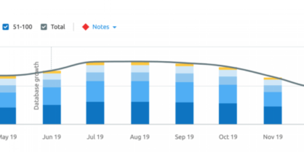 TechTarget cites technical SEO issues as reason for 25% decline in Google traffic