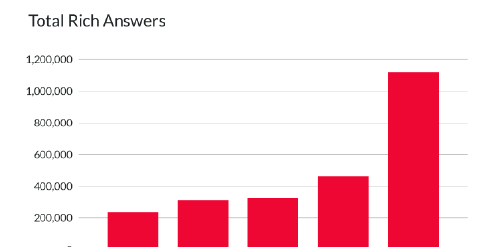 Rich answers in Google mobile search more than doubled since 2018, study finds