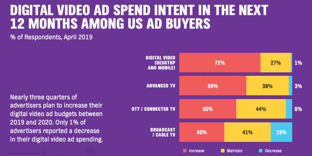 3 Reasons Why Video Ads Are the Future of Advertising & the Ad Types Available (Data)