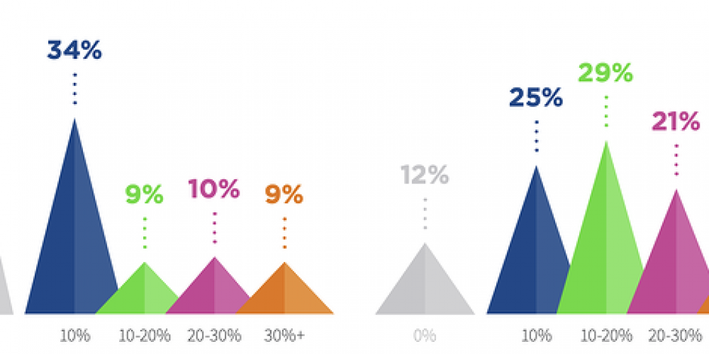 21 Interactive Content Stats That Marketers Need to Know in 2020
