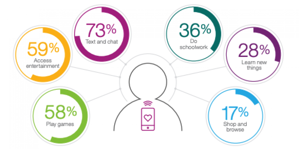 52 Gen Z Stats Marketers Need to Know in 2020