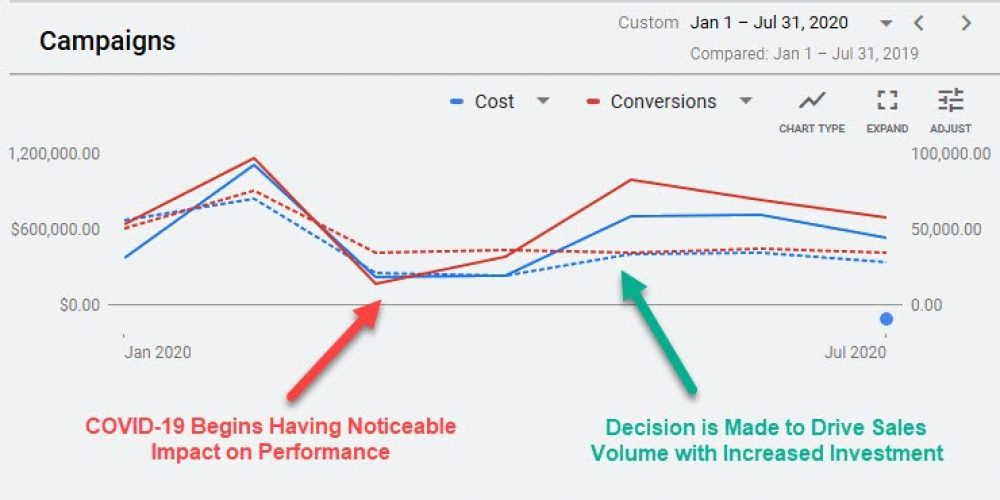 Adjusting Paid Campaigns During a Recession