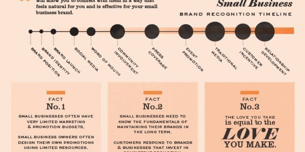 The Dos and Don'ts of Creating Brand Recognition for Your Small Business [Infographic]