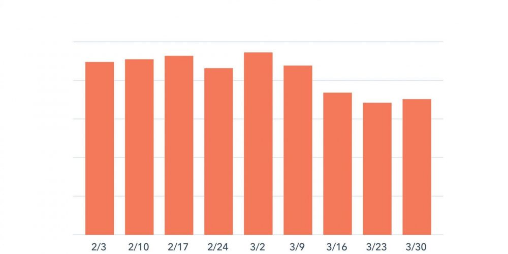 Benchmark Data: How COVID-19 Is Impacting Sales and Marketing Performance [Updated Weekly]