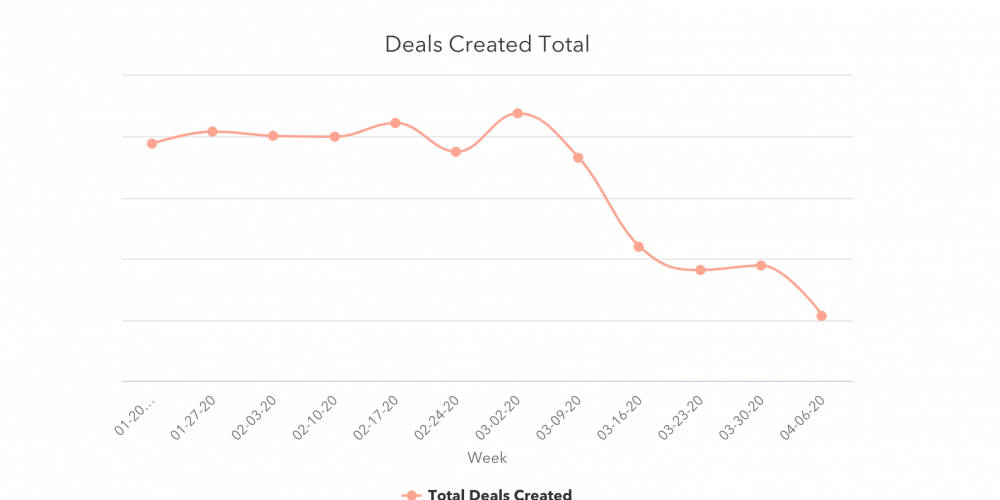 Deal Volume and Sales Response Rates Drop to New Lows [COVID-19 Benchmark Data, Updated Weekly]