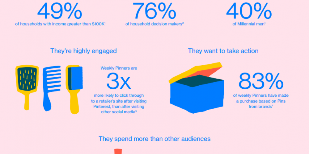 Pinterest Provides Tips on How to Connect with 'Inspired Shoppers' and Boost Sales [Infographic]
